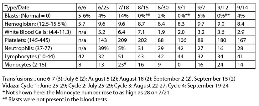 hemoglobin levels chart