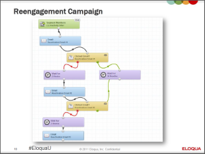 Outline-Re-engagement-Campaign